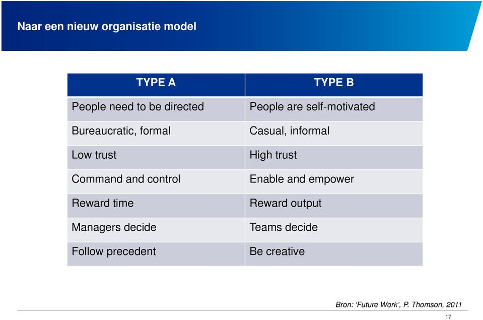 Follow precedent TYPE B People are self-motivated Casual, informal High trust