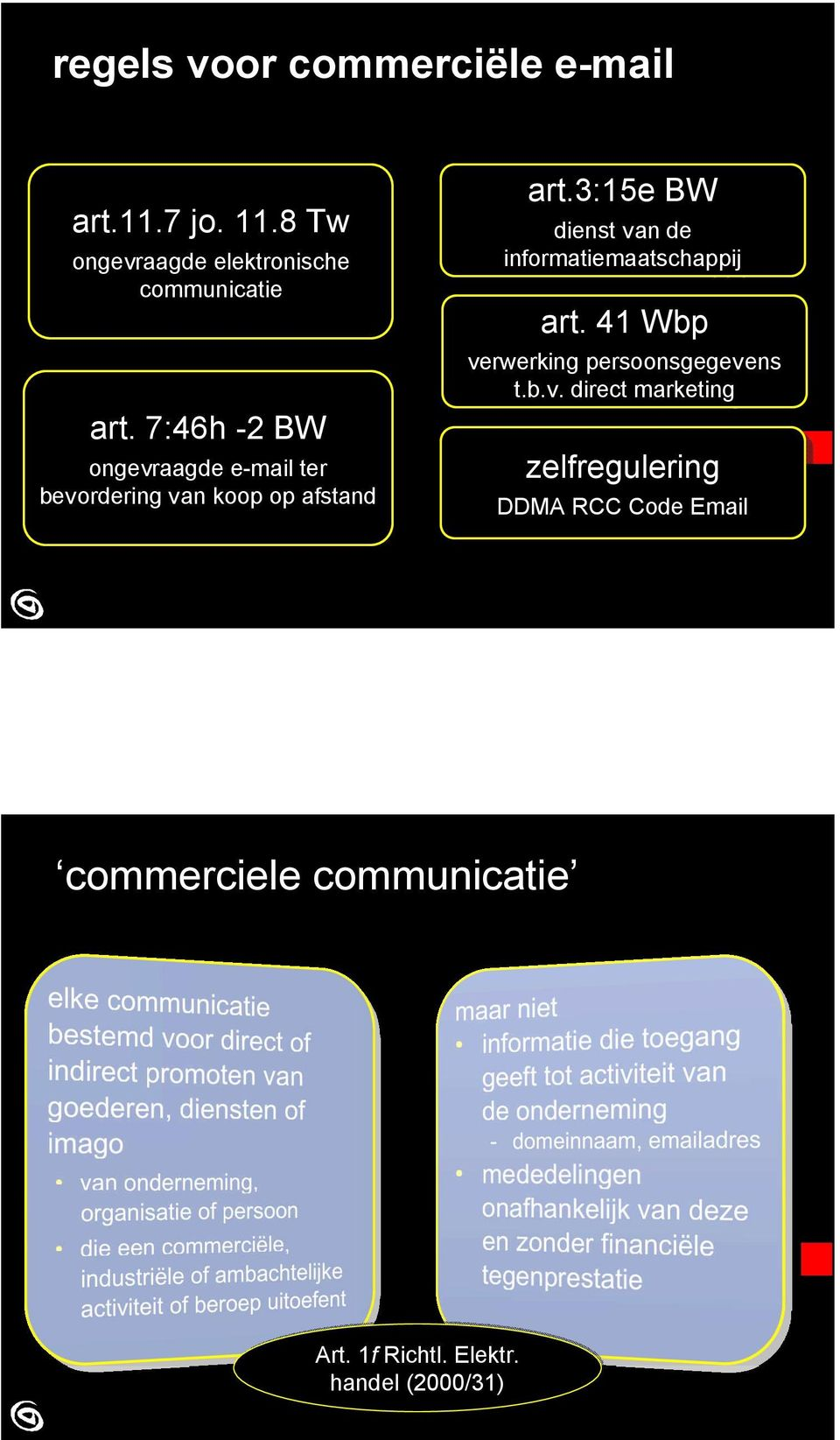 3:15e BW dienst van van de de informatiemaatschappij art. 41 Wbp verwerking persoonsgegevens t.b.v. t.b.v. direct marketing zelfregulering DDMA RCC RCC Code Email commerciele communicatie Art.