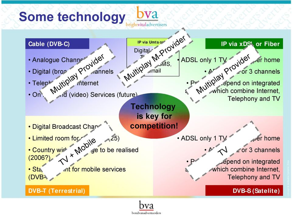 ) TV + Mobile Starting point for mobile services (DVB-H) IP via Umts or Hsdpa Digital channels Telephony, internet, SMS, Email Multiplay M-Provider Technology is key for competition!