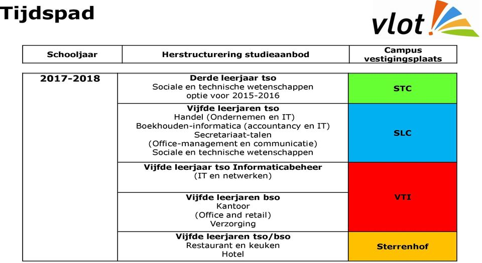 en IT) Secretariaat-talen (Office-management en communicatie) Vijfde leerjaar tso Informaticabeheer