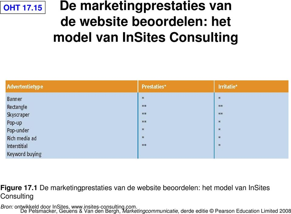 model van InSites Consulting Figure 17.