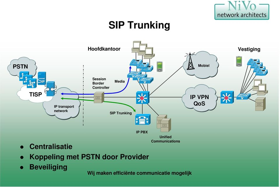 network SIP Trunking IP VPN QoS Centralisatie IP PBX