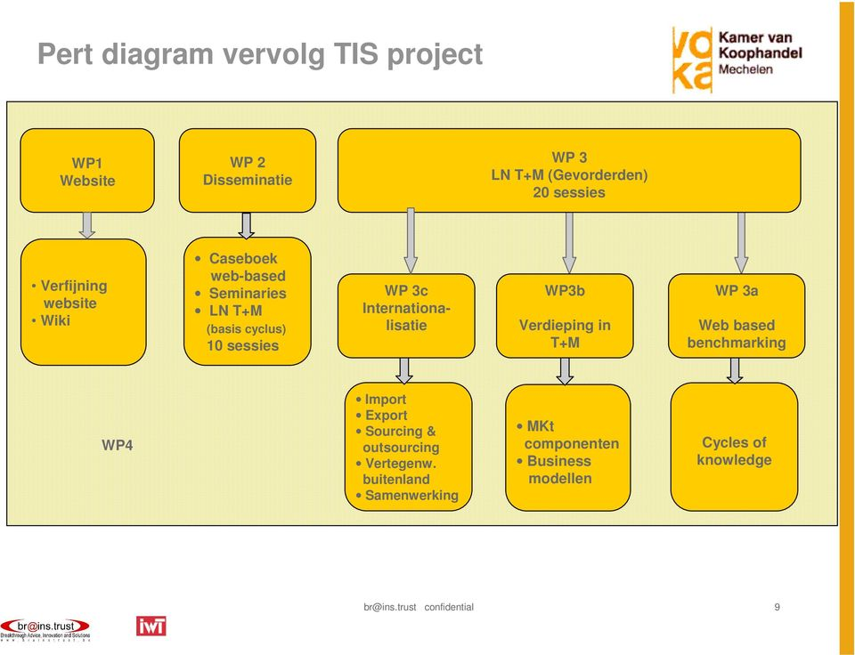 Internationalisatie WP3b Verdieping in T+M WP 3a Web based benchmarking WP4 Import Export Sourcing &