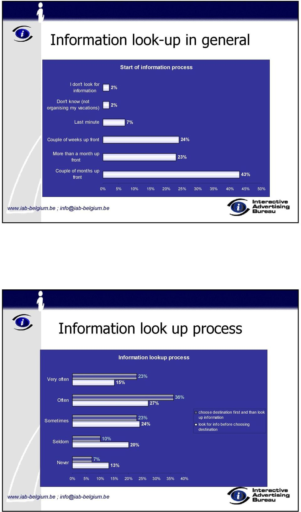 45% 50% Information look up process Information lookup process Very often 15% 23% Often Sometimes Seldom 10% 27% 23% 24% 20% 36%