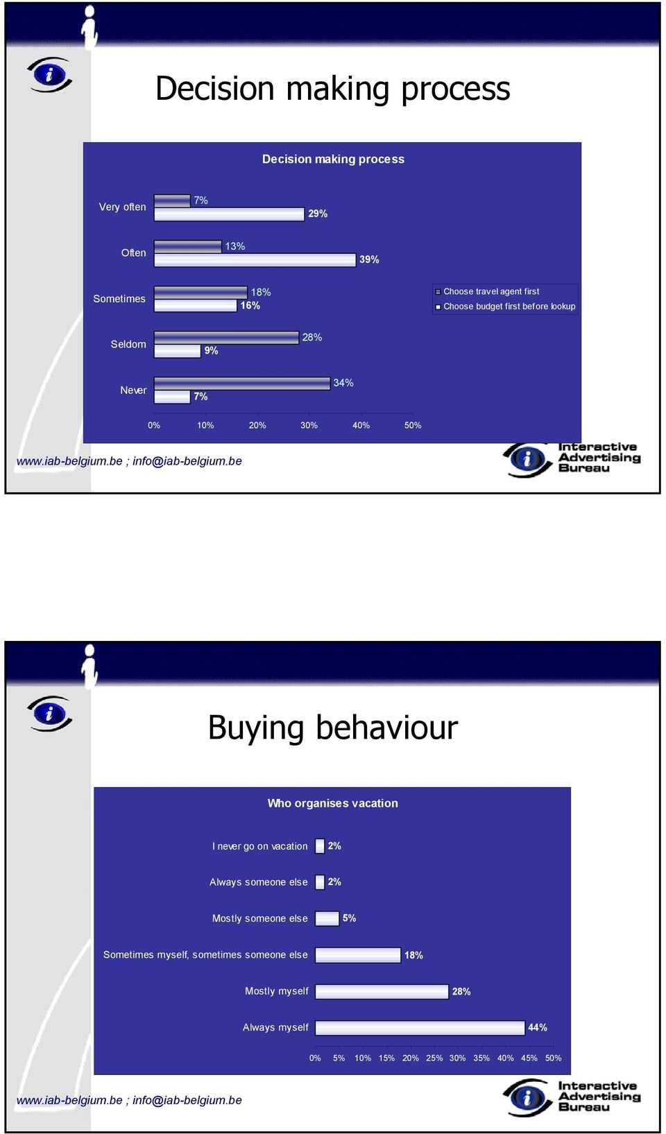 Buying behaviour Who organises vacation I never go on vacation Always someone else Mostly someone else 5%