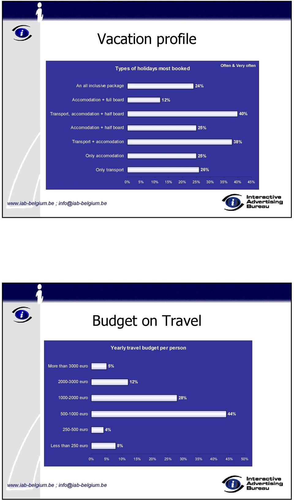 transport 26% 0% 5% 10% 15% 20% 25% 30% 35% 40% 45% Budget on Travel Yearly travel budget per person More than 3000 euro 5%