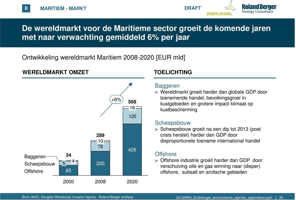 grotere impact klimaat op kustbescherming Scheepsbouw > Scheepsbouw groeit na een dip tot 2013 (post crisis herstel) harder dan GDP door disproportionele toename international handel Offshore >
