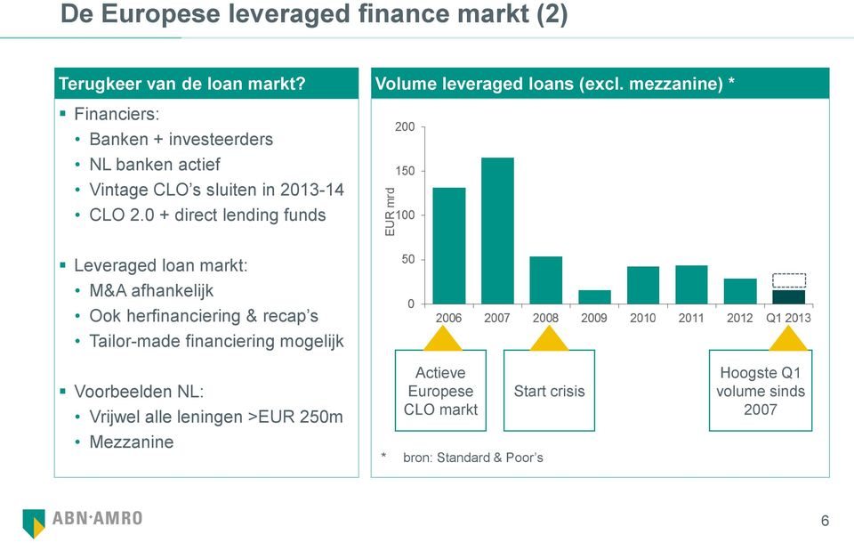 0 + direct lending funds Leveraged loan markt: M&A afhankelijk Ook herfinanciering & recap s Tailor-made financiering