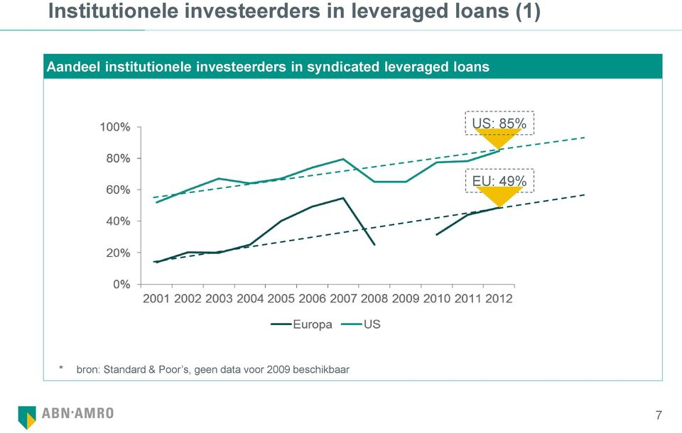 syndicated leveraged loans US: 85% EU: 49% *