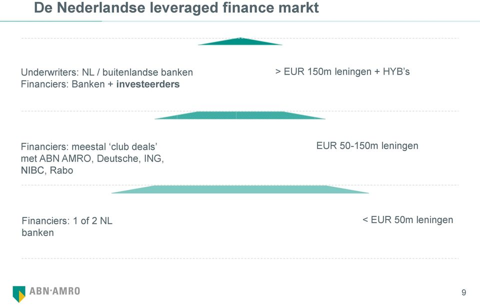 Financiers: meestal club deals met ABN AMRO, Deutsche, ING, NIBC, Rabo mid