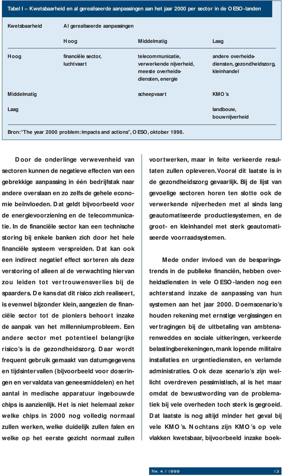 bouwnijverheid Bron: The year 2000 problem: impacts and actions, OESO, oktober 1998.