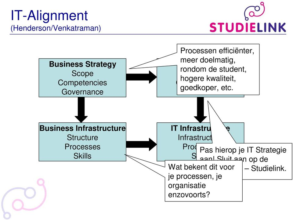 Governance Business Infrastructure Structure Processes Skills IT Infrastructure Infrastructure Processes Pas