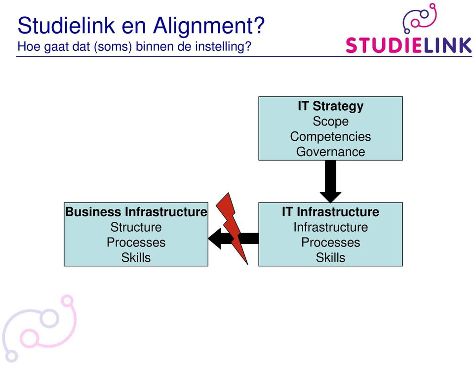 IT Strategy Scope Competencies Governance Business
