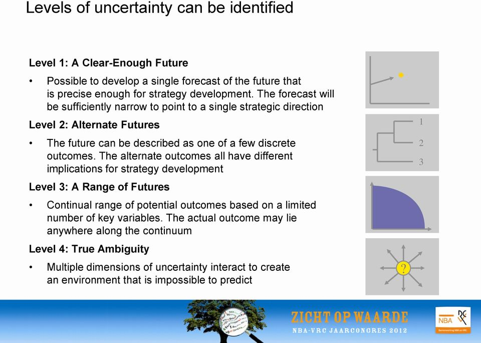 The alternate outcomes all have different implications for strategy development Level 3: A Range of Futures Continual range of potential outcomes based on a limited number of key
