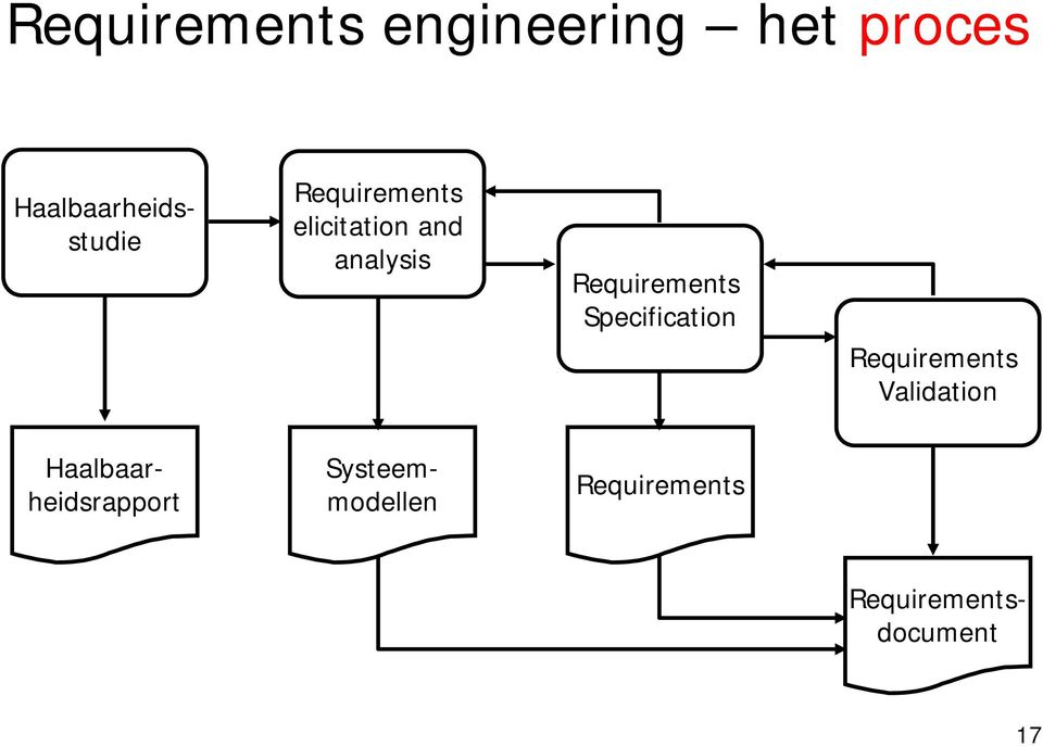 analysis Requirements Specification Requirements