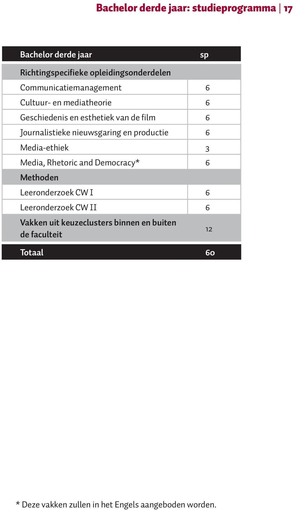 nieuwsgaring en productie 6 Media-ethiek 3 Media, Rhetoric and Democracy* 6 Methoden Leeronderzoek CW I 6