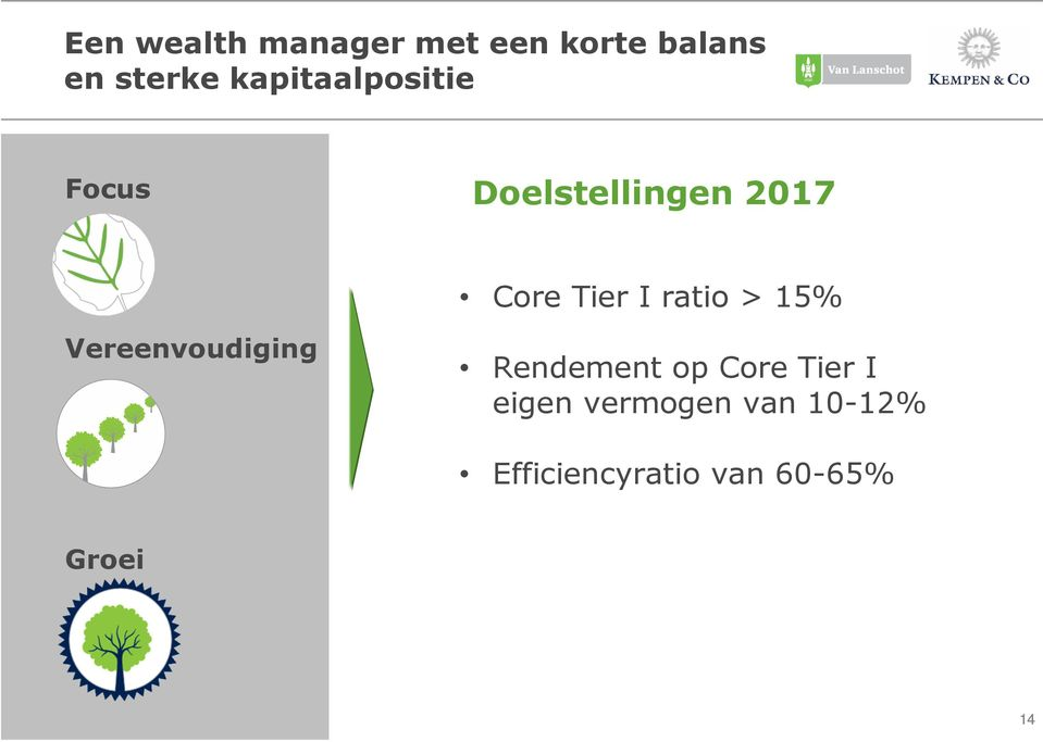 ratio > 15% Vereenvoudiging Rendement op Core Tier I