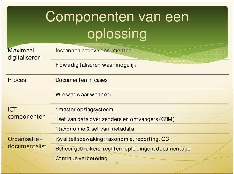 documentalist 1 master opslagsysteem 1 set van data over zenders en ontvangers (CRM) 1 taxonomie & set van