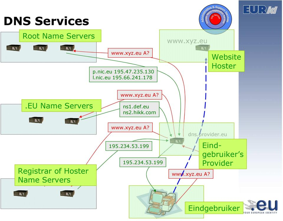 eu ns2.hikk.com Registrar of Hoster Name xyz.eu Servers Servers www.xyz.eu A? 195.234.