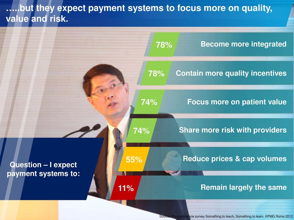 74% Share more risk with providers Question I expect payment systems to: 11% 55% Reduce prices &