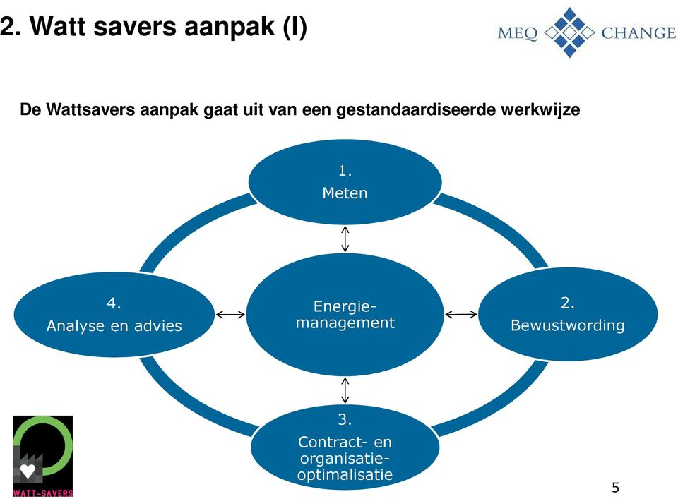 Meten 4. Analyse en advies Energiemanagement 2.