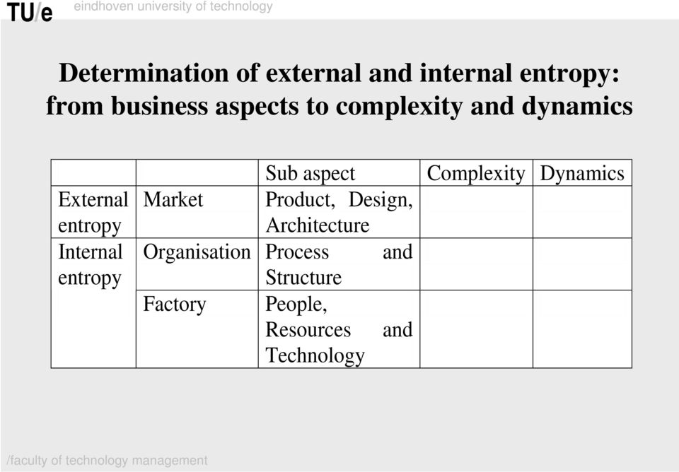 Sub aspect Complexity Dynamics Market Product, Design, Architecture