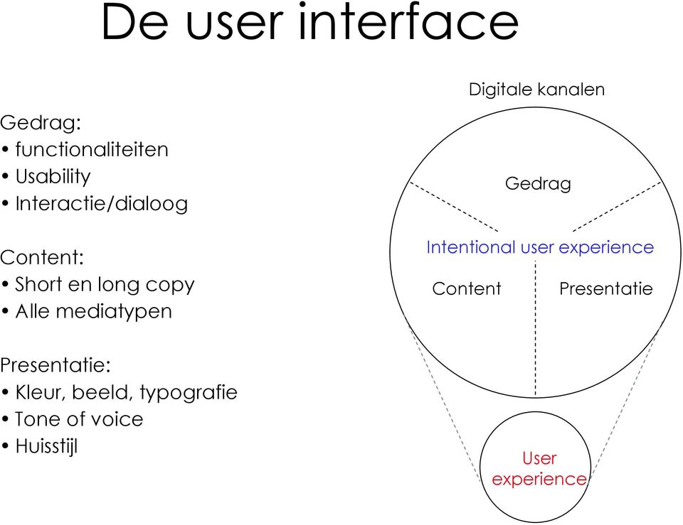 Digitale kanalen Gedrag Intentional user experience Content