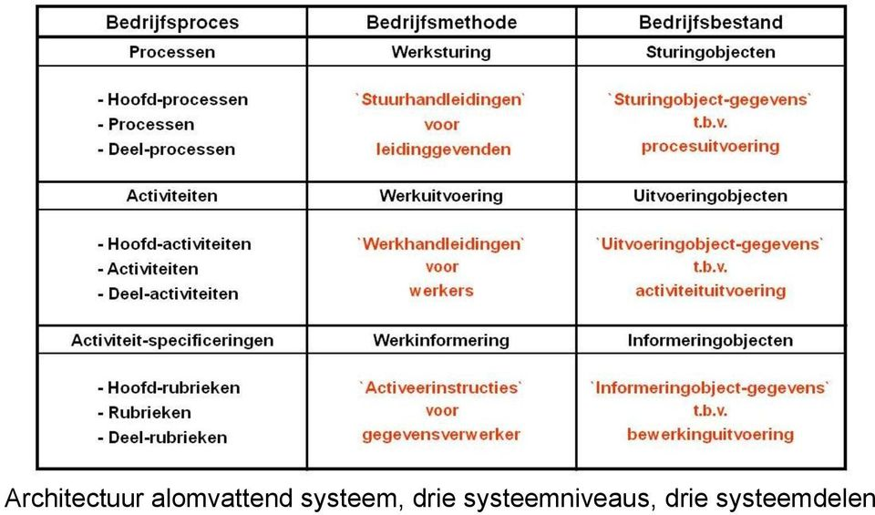 systeem, drie