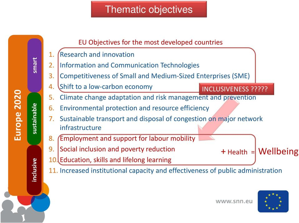 Environmental protection and resource efficiency 7. Sustainable transport and disposal of congestion on major network infrastructure 8. Employment and support for labour mobility 9.