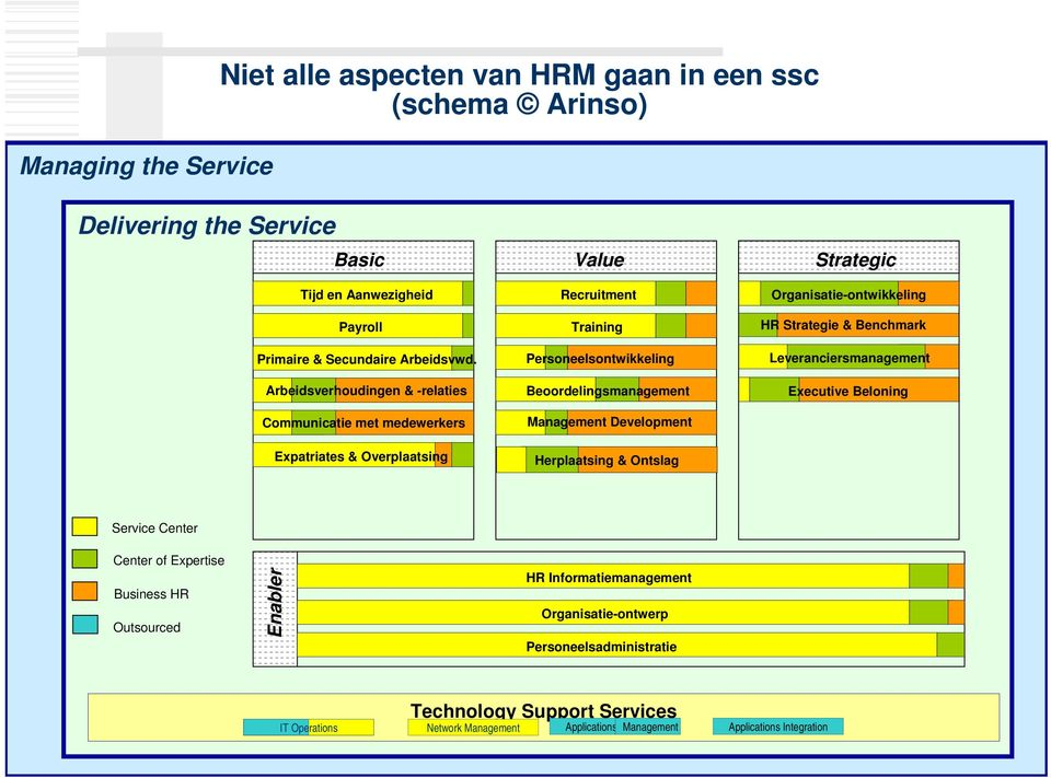 Herplaatsing & Ontslag Organisatie-ontwikkeling HR Strategie & Benchmark Leveranciersmanagement Executive Beloning Service Center Center of Expertise Business HR Outsourced Enabler HR
