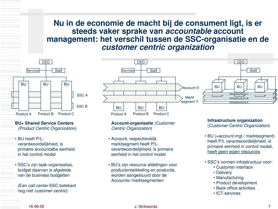 Service Centers (Product Centric Organization) Product A Product B Product C Account-organisatie (Customer Centric Organization) Infrastructure organization (Customer Centric Organization) BU heeft