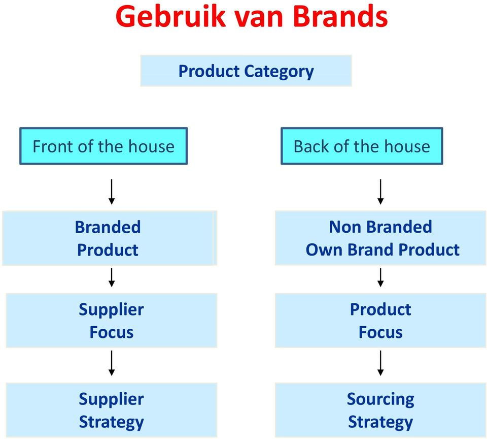 Non Branded Own Brand Product Supplier Focus