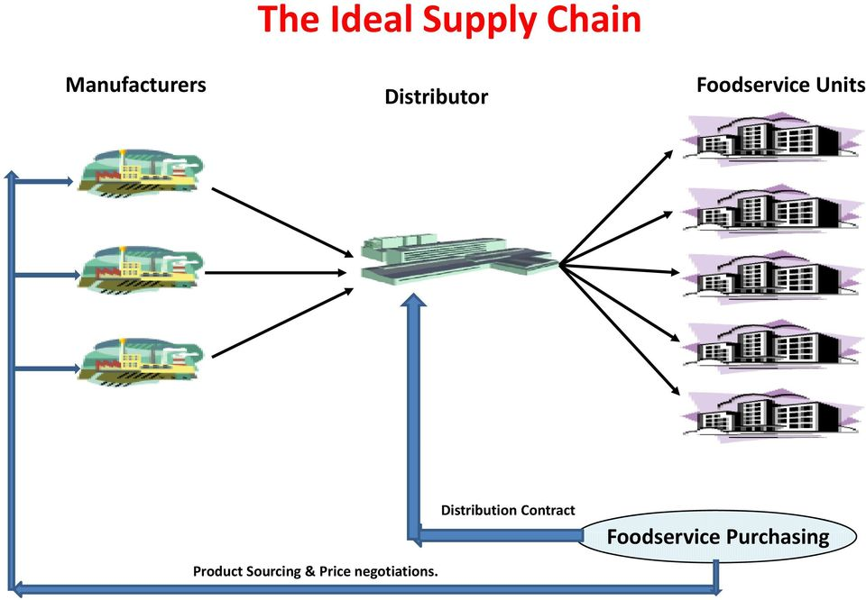 Distribution Contract Foodservice