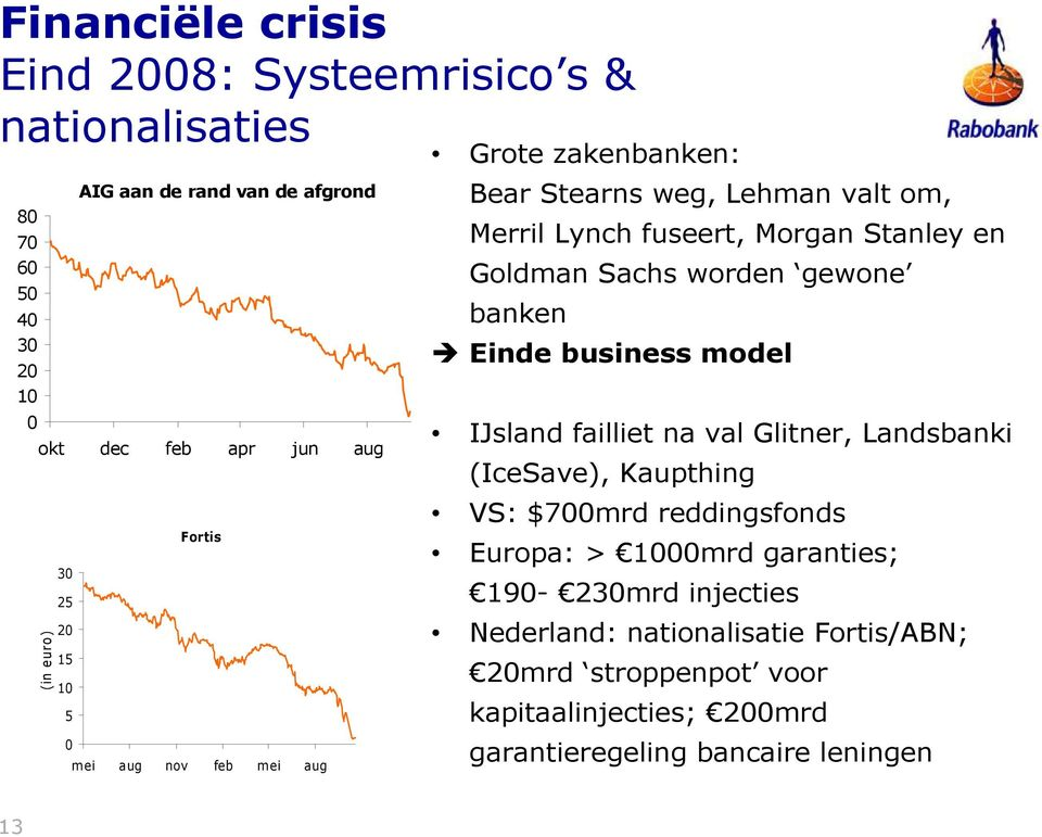 worden gewone banken Einde business model IJsland failliet na val Glitner, Landsbanki (IceSave), Kaupthing VS: $7mrd reddingsfonds Europa: > mrd