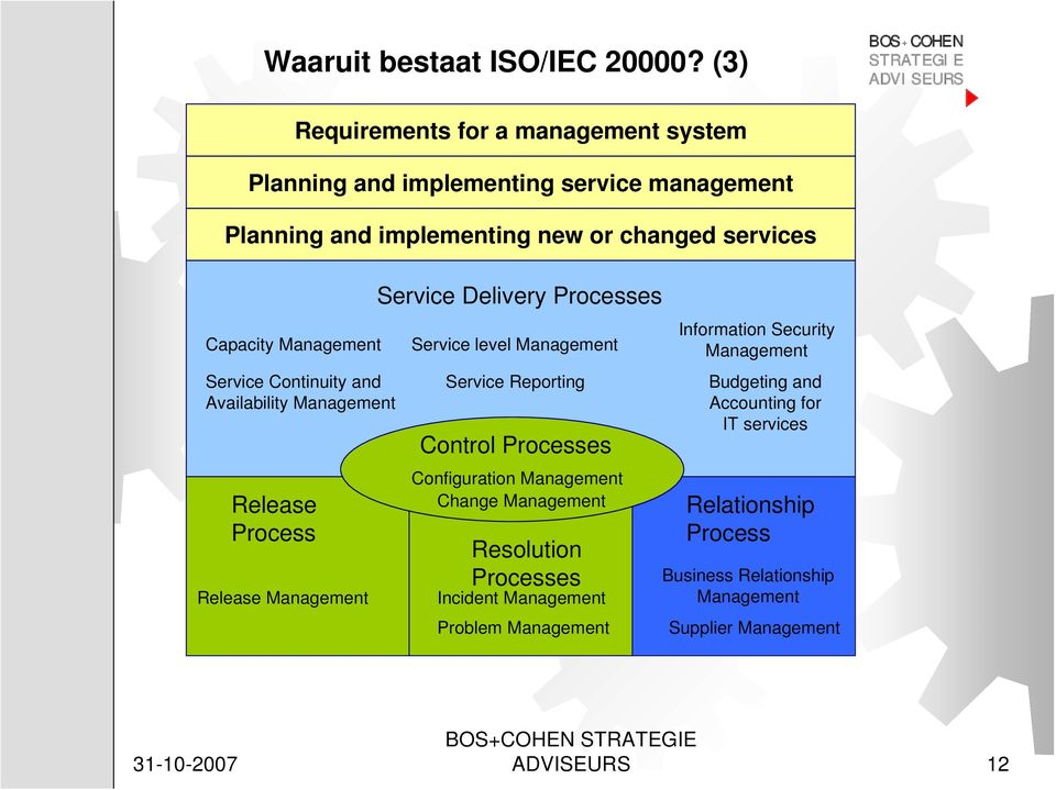 Management Release Process Release Management Requirements for a management system Service Delivery Processes Service level Management Service Reporting
