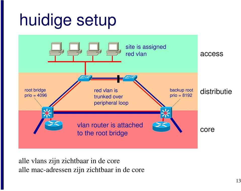 distributie vlan router is attached to the root bridge core alle