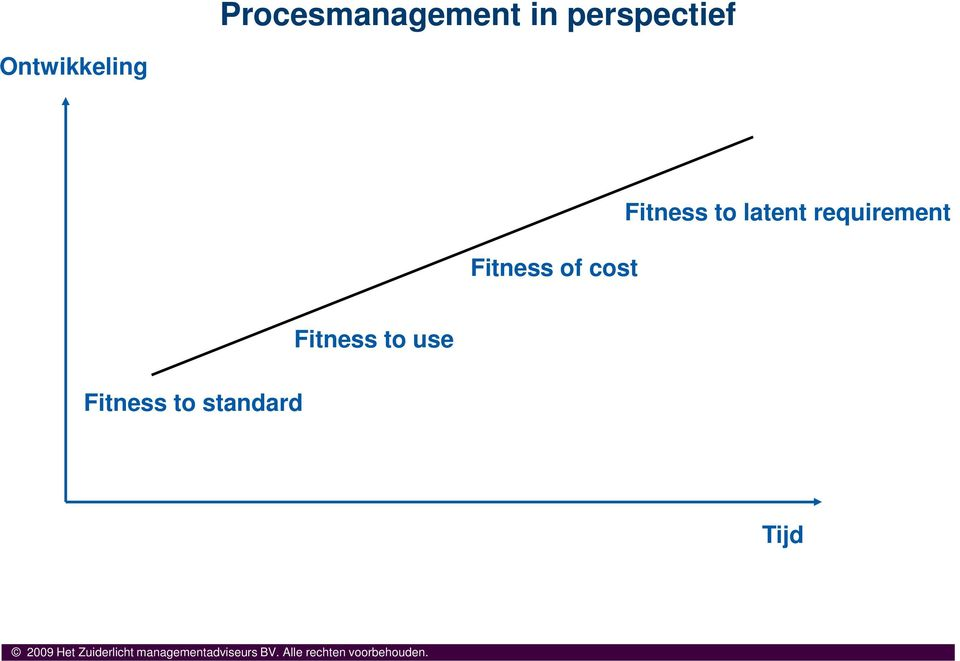 Fitness to standard Fitness to use Tijd 2009 Het