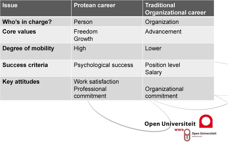protean Degree of mobility High Lower Advancement Success criteria Psychological