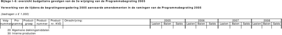 x 1.000) Volg- Pro- Product- Product- Product- Omschrijving: 2005 2006 2007 2008 nummergramma groep nummer nr.