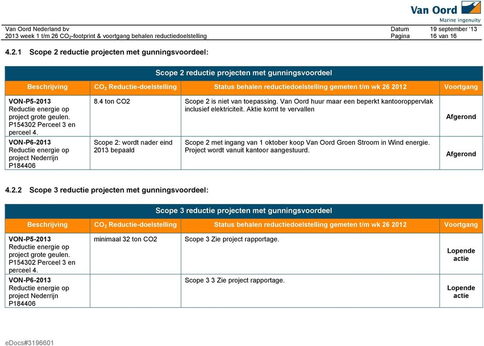 CO 2-footprint & voortgang behalen reductiedoelstelling Pagina 16 van 16 4.2.1 Scope 2 reductie projecten met gunningsvoordeel: Scope 2 reductie projecten met gunningsvoordeel Beschrijving CO 2