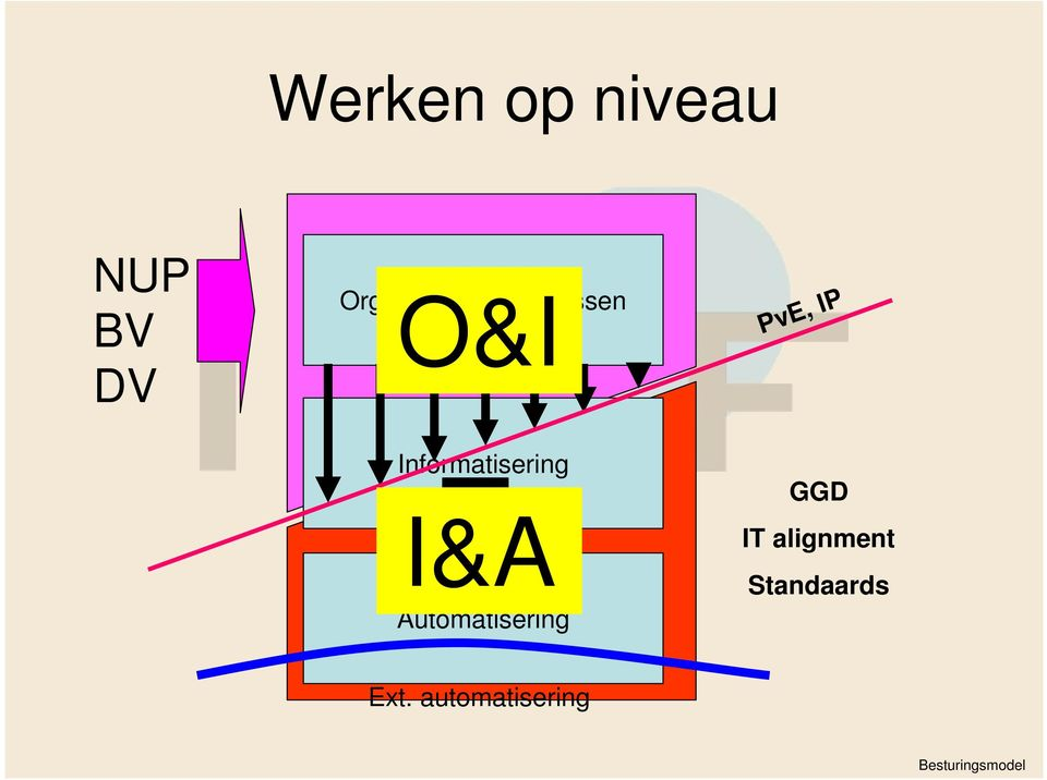 I&A Automatisering PvE, IP GGD IT