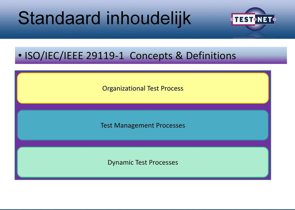 Organizational Test Process Test