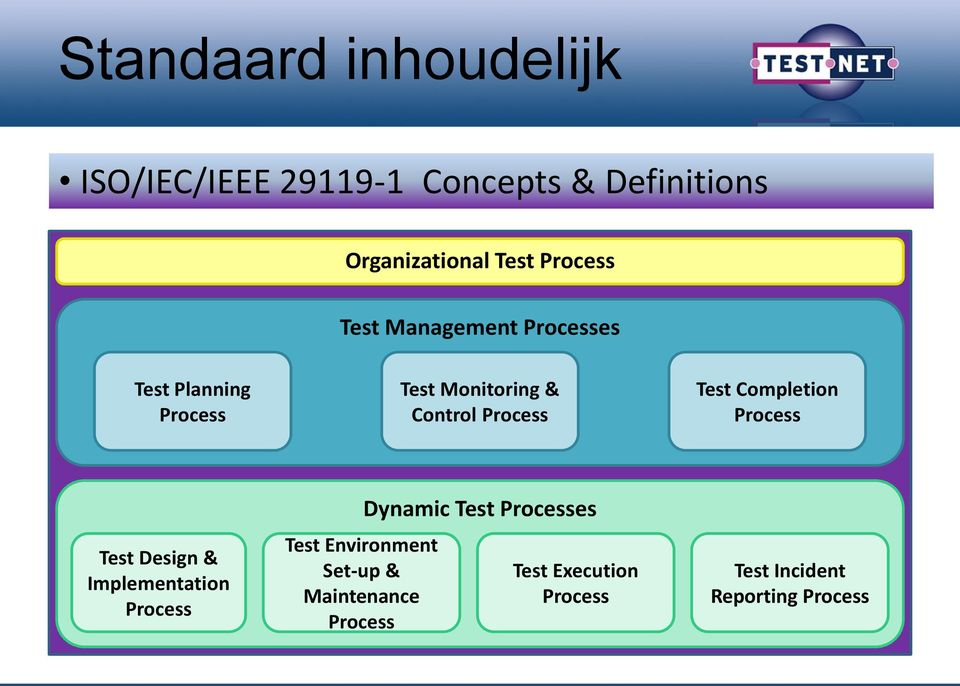 Test Completion Process Test Design & Implementation Process Test Environment Set-up &
