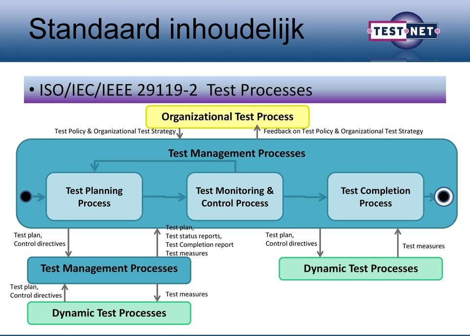 Test Completion Process Test plan, Control directives Test Management Processes Test plan, Test status reports, Test Completion report