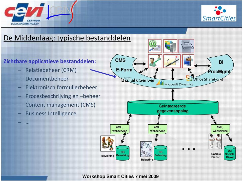 Procesbeschrijving en beheer Content management (CMS) Business Intelligence