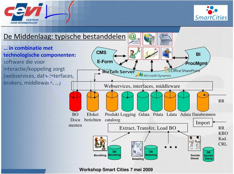 Webservices, interfaces, middleware BI ProcMgmt RR BO Docu menten Eloket berichten Produkt Logging