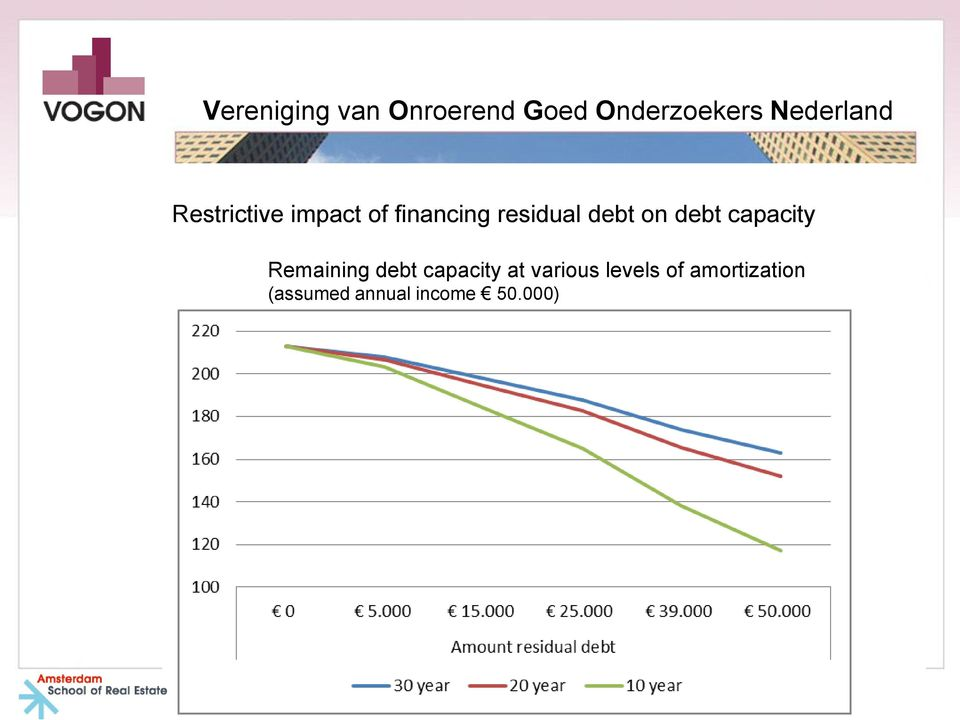 Remaining debt capacity at various