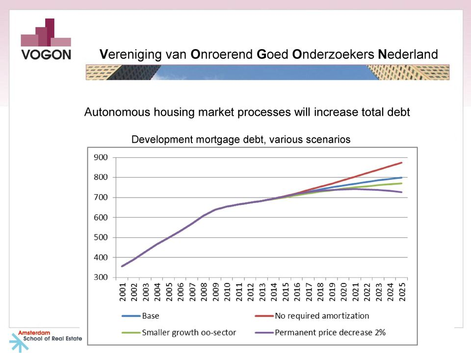 total debt Development