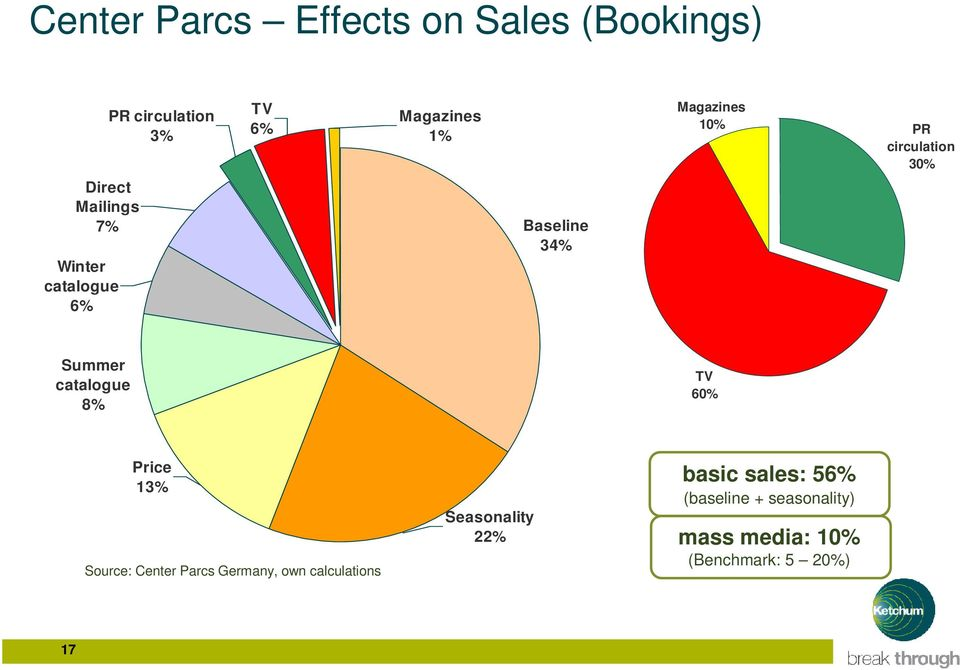 catalogue 8% TV 60% Price 13% Source: Center Parcs Germany, own calculations