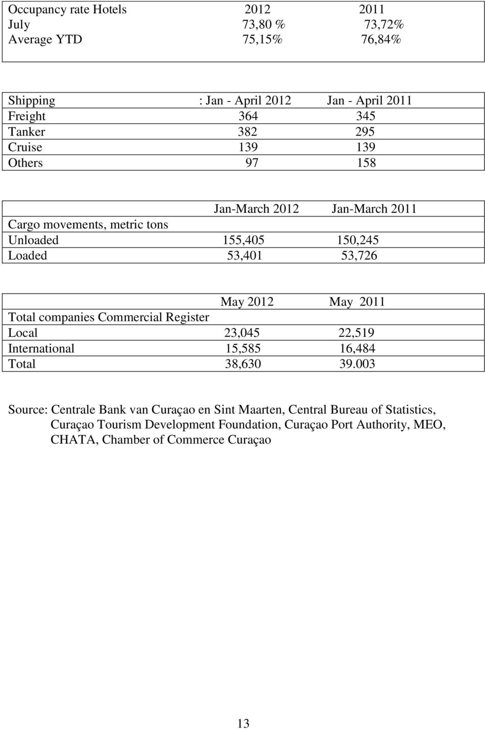 May 2011 Total companies Commercial Register Local 23,045 22,519 International 15,585 16,484 Total 38,630 39.